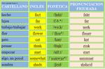 La pronunciación figurada