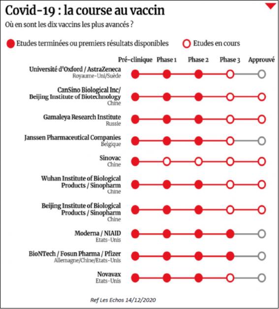 """« À ce jour, il n'y jamais eu de vaccin efficace contre les coronavirus, en raison de la nature de ces virus. En plus, les tentatives passées de créer un vaccin anti-coronavirus ont eu comme seul résultat des personnes vaccinées avec un plus grand risque de maladie sévère et de décès une fois à nouveau exposées à une autre souche du virus ». Prétextant l'urgence de la crise actuelle ou le manque d'animaux adéquats, le développement très rapide de plusieurs vaccins n'a été possible que parce que de nombreuses expériences animales ont été ignorées."""""""