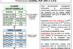 Fiches pratiques PPCR : avancement, reclassement et grille indiciaire !