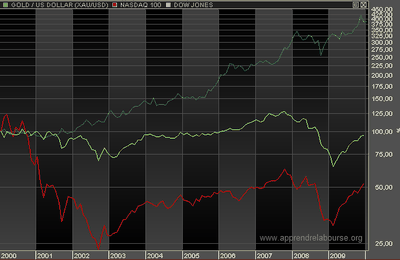Bourse - Finance : les 3 graphiques de la décennie