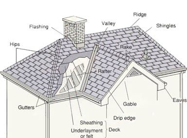 How To Use Roof Pitch Multiplier When Calculating Roof Size Www Coppertech Biz