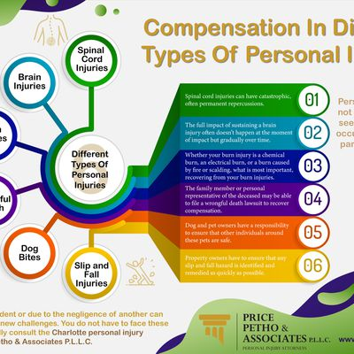 Compensation In Different Types Of Personal Injuries