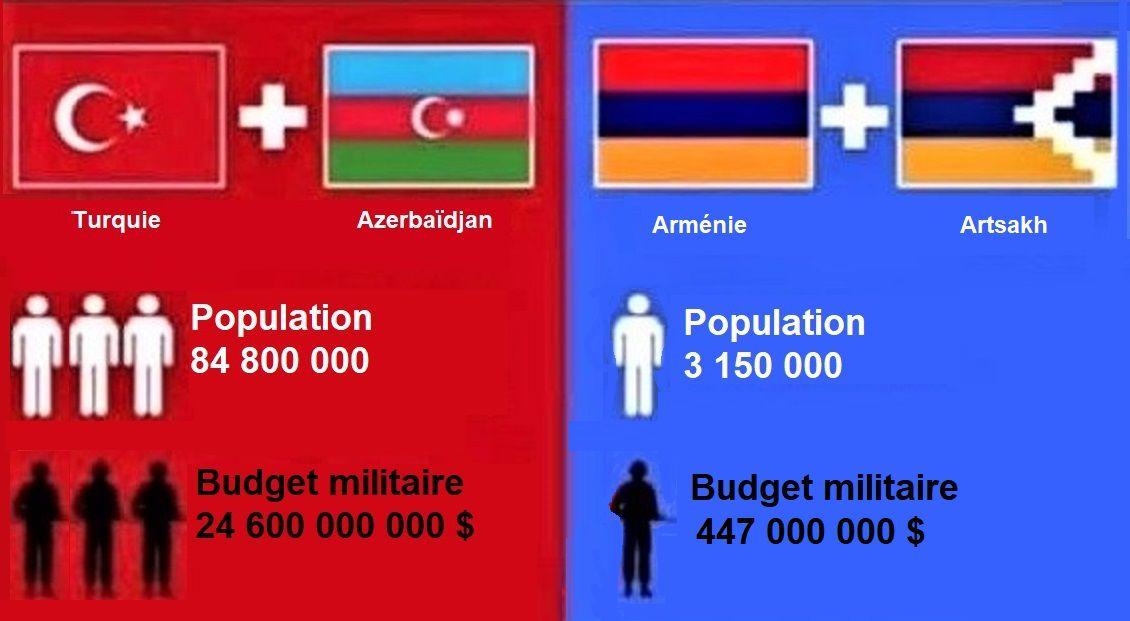 L'Azerbaïdjan et la Turquie veulent assassiner l'Arménie