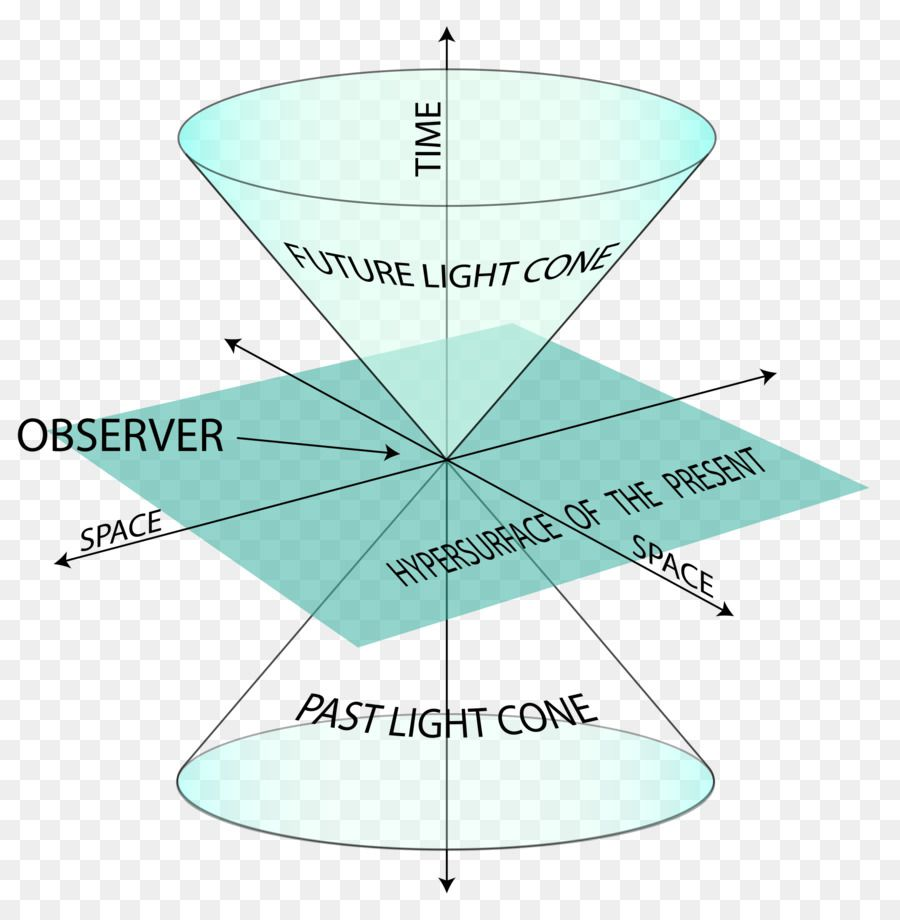 Spacetime diagrams, Special relativity, Physics, Light cone, Lorentz transformations, Gödel's Spacetime, Differential Geometry, Ricci calculus, The Lie derivative, Alicia Capetillo