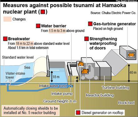 Hamaoka - 22 meters anti-tsunami wall