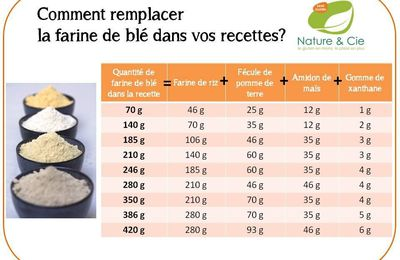 Equivalence maizena et farine