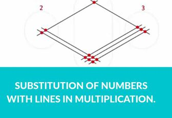 Multiplication made easier: Substitution of numbers with lines