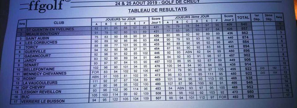 Interclubs Promotion Mid Amateurs Messieurs à Crécy - jour 2