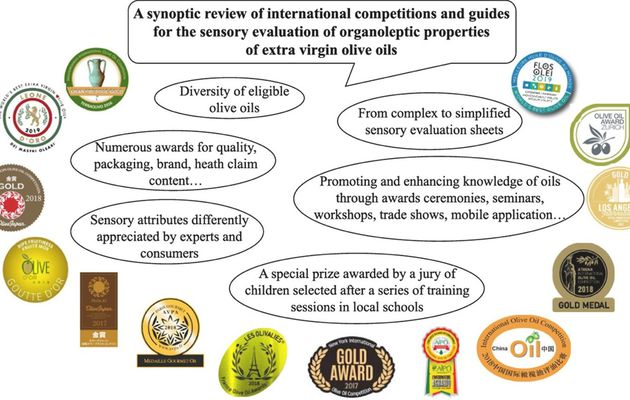 A comparative study of the main international extra virgin olive oil competitions: Their impact on producers and consumers.