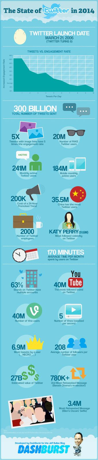 15 Twitter Facts and