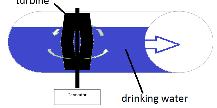 Generating electricity from gravity-fed drinking water pipes