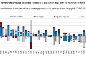 RT @OCDE_fr: Taux de #chômage et faiblesse de...