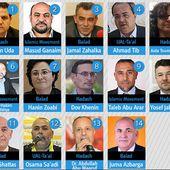 ÉLECTIONS en ISRAËL : La Liste Unie conduite par le Hadash (Front démocratique pour la Paix et l'Égalité - communiste) obtient 436.532 voix, 10,98% et 14 députés - EL DIABLO [le blog]