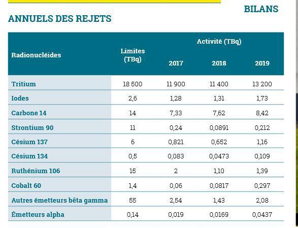 Source : Rapport d'information du site de la Hague, Orano, 2019 (8)