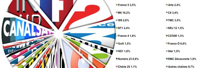L'audience de la TV du 6 au 12 septembre 2016 (semaine 37)