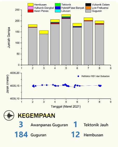 Merapi - seismicity and inflation at 08.03.2021 - Doc. BPPTKG