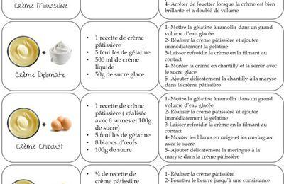 Les différentes crèmes
