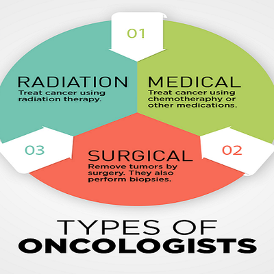 3 Major Types of Oncologists