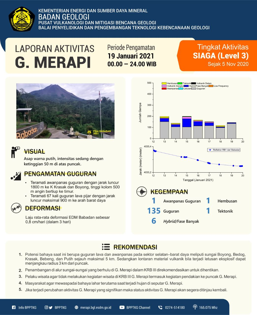Merapi - activity on 01.19.2021 - and detail of the seismicity on 01.19 / 00-24h - Doc. BPPTKG