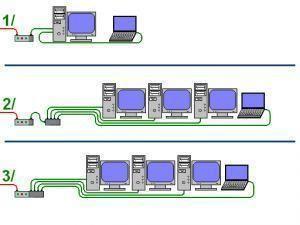Schéma de réseau local filaire