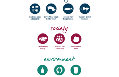 SRA sustainability Framework: les 10 commandements de la gastronomie durable