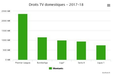 Média : plus d'un milliard d'euros de droits TV Pour le Football Allemand