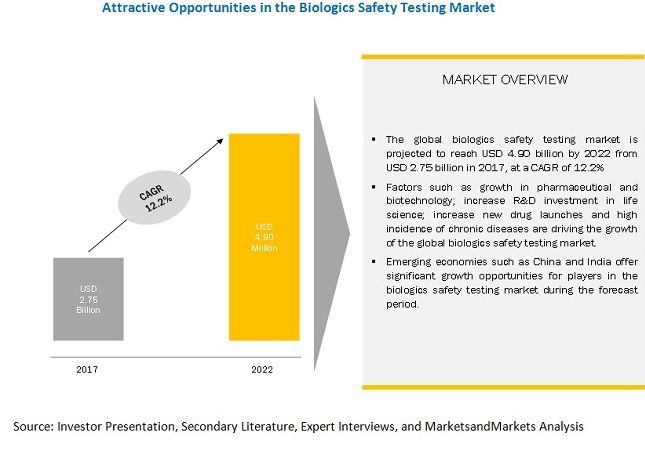 Biologics Safety Testing Market : Increasing pharmaceutical outsourcing are expected to offer growth opportunities