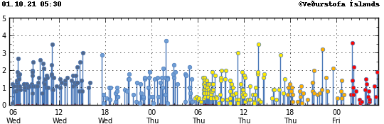 Reykjanes Peninsula - magnitude of earthquakes on 01 and 04.10.2021 - Doc IMO