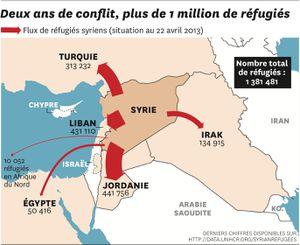 Syrie, le retour de la rougeole (entre autre)