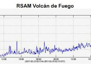 Fuego - RSAM and tremor 24.05.2017 - Doc.Insivumeh - click to enlargeFuego - RSAM and tremor 24.05.2017 - Doc.Insivumeh - a click to enlarge
