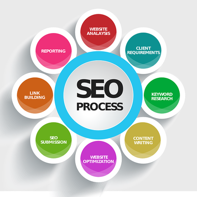 How To Use SEO To Your Advantage