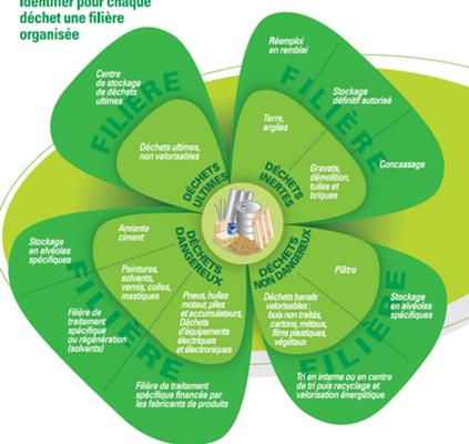 Recyclage / Valorisation : les différentes monenclatures.