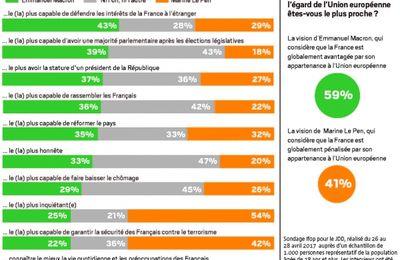pour les Français, ni Le Pen, ni Macron n'ont une stature de président