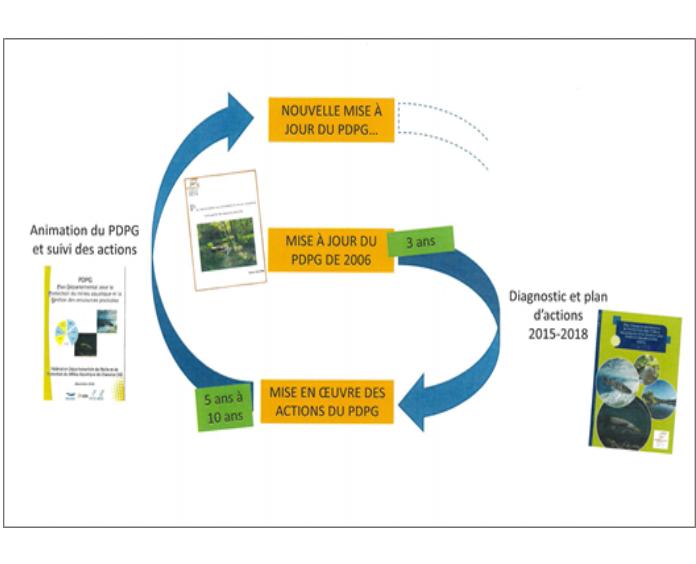 Cycle de vie du PDPG, le Plan Départemental pour la Protection du milieu aquatique et la Gestion des ressources piscicoles