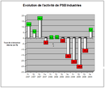 PSB Industries : un redressement spectaculaire