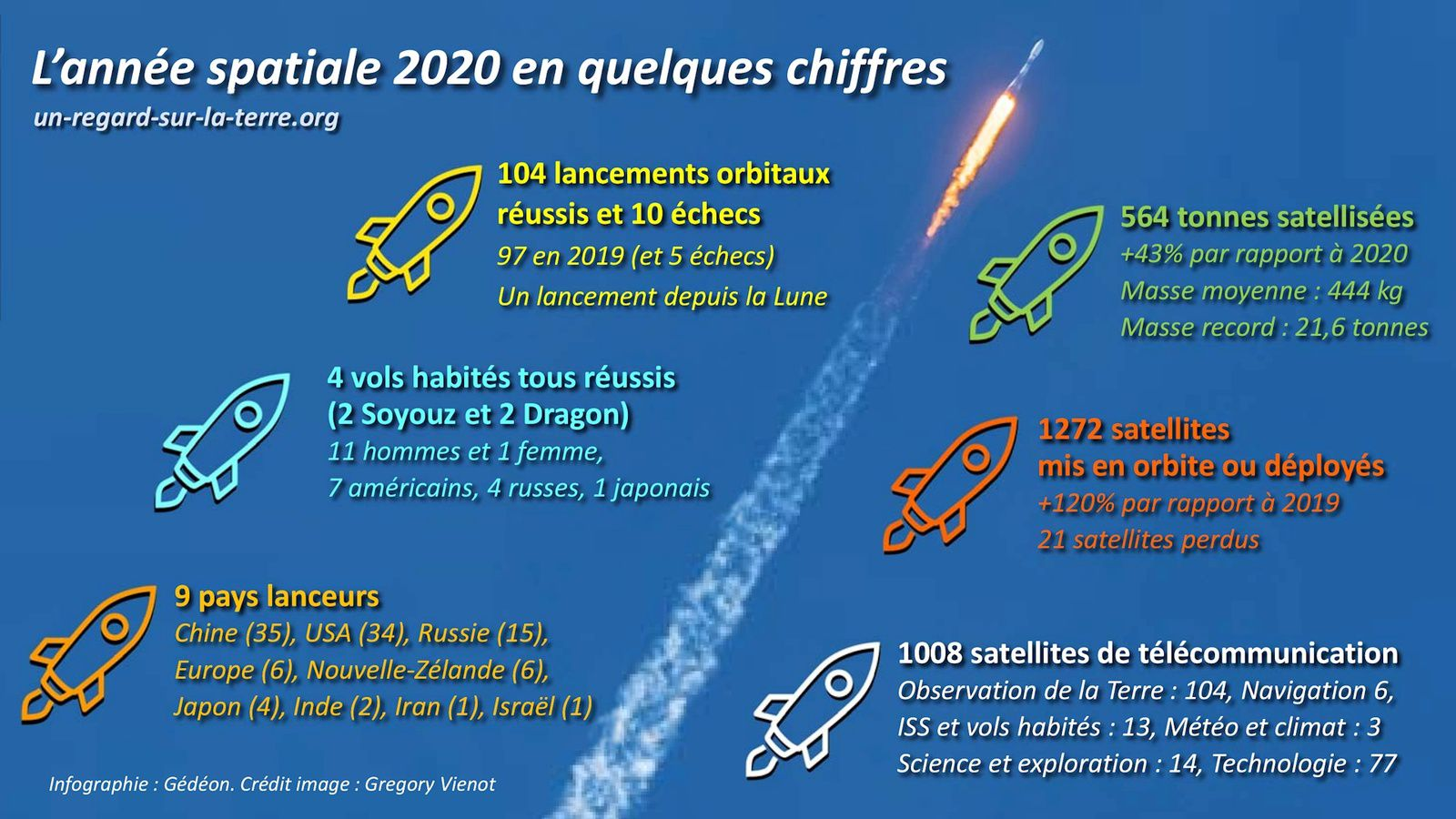 Année spatiale 2020 - Lancements orbitaux - chiffres-clés - key facts and figures - Space year in review - Orbital launch report - Space - Arianespace - SpaceX - ULA Rocket Lab - Northrop Grumman - bilan des lancements - lanceur - launcher - rocket - 2020 in space by the numbers