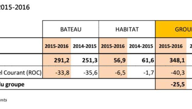 Forte croissance de l'activité bateaux du Groupe Bénéteau au premier semestre