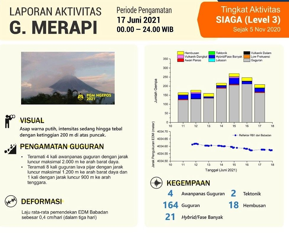Merapi: seismology of the week, and details on that of June 17 / 00-24h. Doc. BPPTKG
