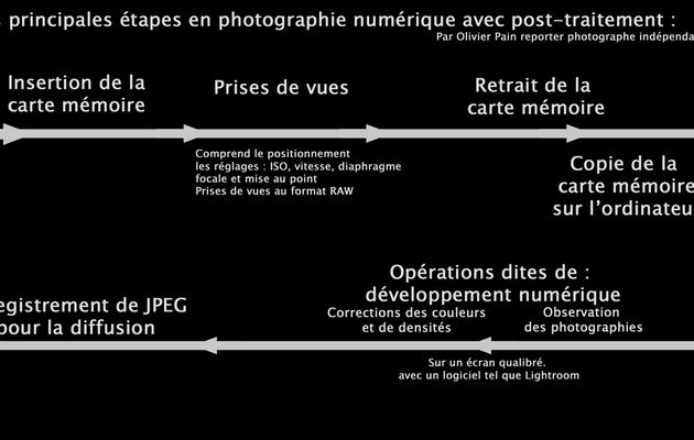Le flux de production