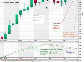 Analyse technique euro / dollar : vue trimestrielle - 26.11.06 -
