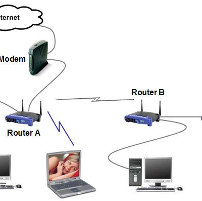 What Role Does Router Play in a Network?