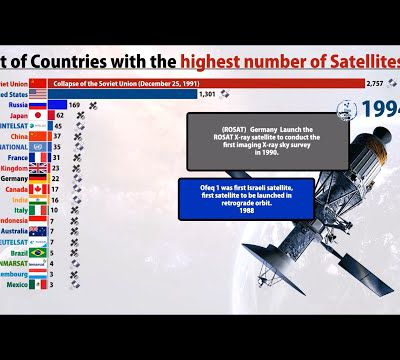 Top 20 countries with the most SATELLITEs (1957-2020)| Fixed