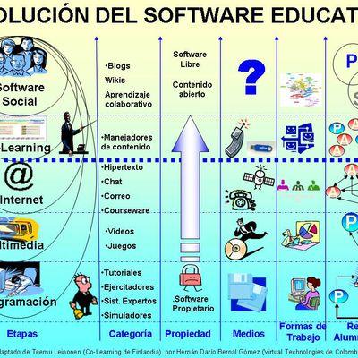 Los Software Educativos. Multimedios e Interacciòn