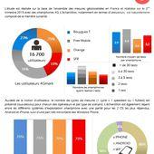 4G Monitor : Bond de Free Mobile. Orange et Bouygues largement en tête