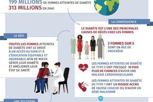 Les Femmes et le Diabète : Notre droit à une bonne santé !