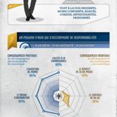 Be Bigital - Les Français et le Nouveau Monde Numérique - sondage INRIA TNS Sofres - OOKAWA Corp.