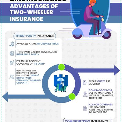 Advantages Of Two Wheeler Insurance - Caringly Yours