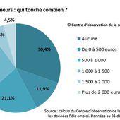 40 % des chômeurs touchent moins de 500 euros par mois