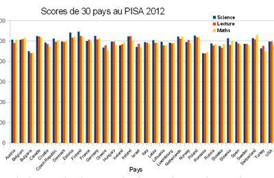 Que penser du classement PISA ?