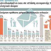 Le premier sondage depuis la démission de Tsipras donne Syriza en tête